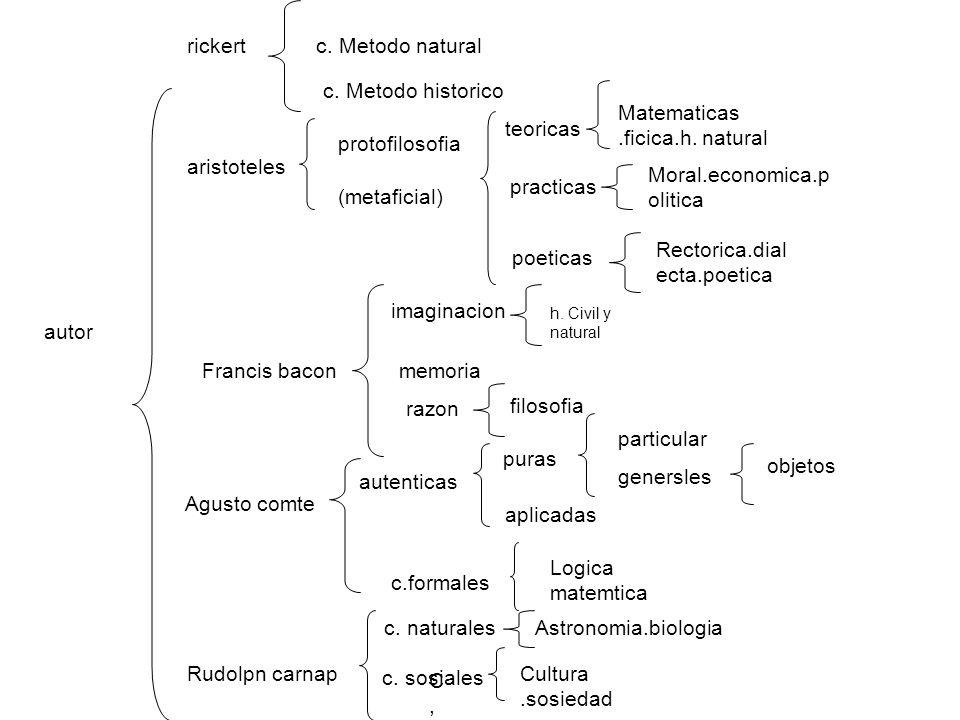 autor rickertc. Metodo natural c. Metodo historico aristoteles protofilosofia (metaficial) teoricas Matematicas.ficica.h. natural practicas Moral.econ