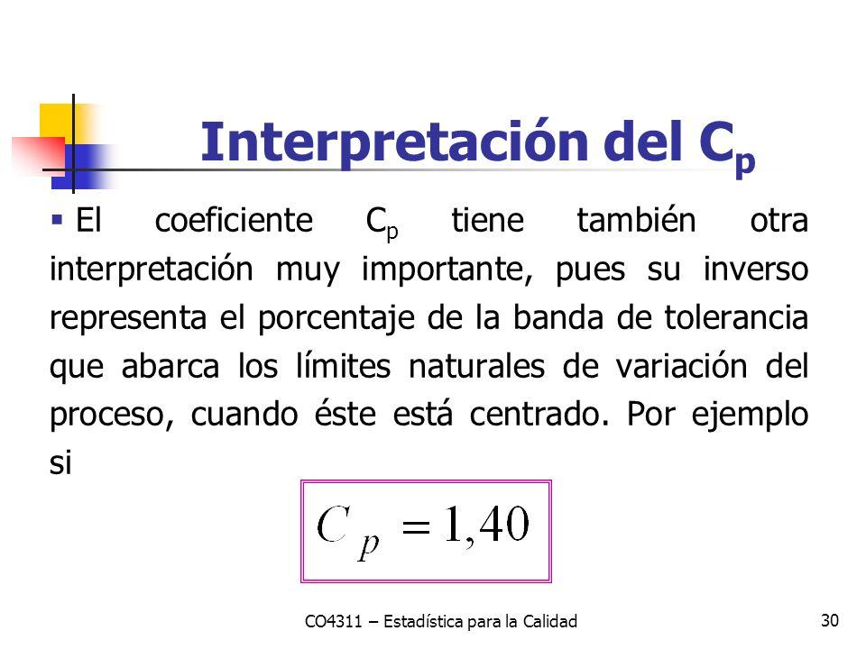 30 El coeficiente C p tiene también otra interpretación muy importante, pues su inverso representa el porcentaje de la banda de tolerancia que abarca