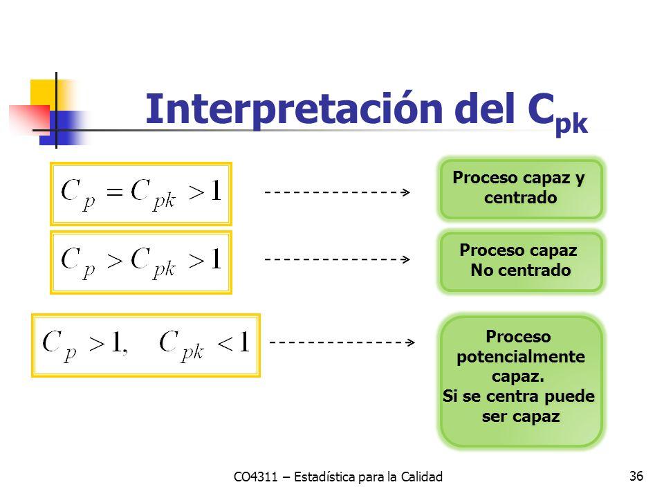 36 Interpretación del C pk CO4311 – Estadística para la Calidad