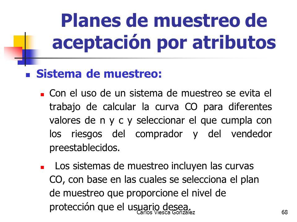 Carlos Viesca González68 Sistema de muestreo: Con el uso de un sistema de muestreo se evita el trabajo de calcular la curva CO para diferentes valores