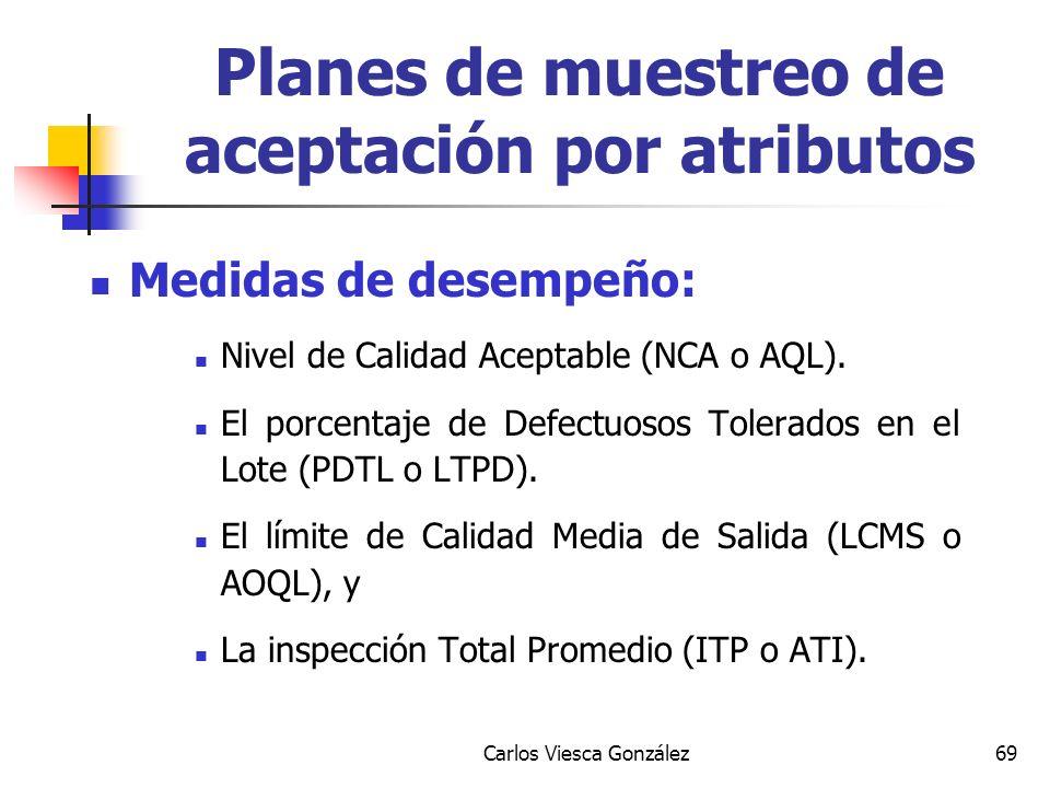 Carlos Viesca González69 Medidas de desempeño: Nivel de Calidad Aceptable (NCA o AQL). El porcentaje de Defectuosos Tolerados en el Lote (PDTL o LTPD)
