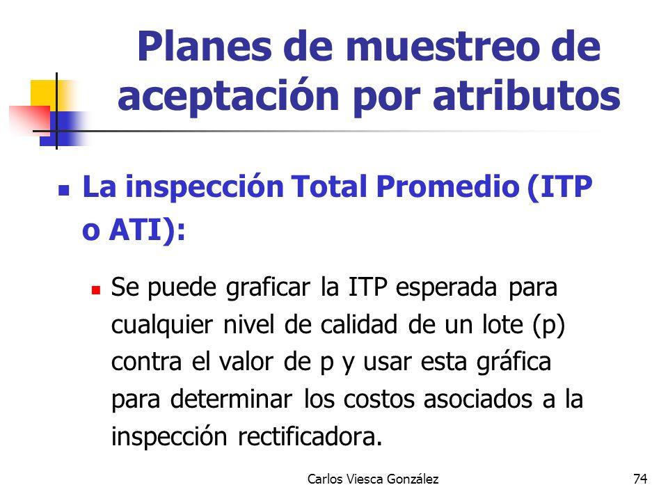 Carlos Viesca González74 La inspección Total Promedio (ITP o ATI): Se puede graficar la ITP esperada para cualquier nivel de calidad de un lote (p) co