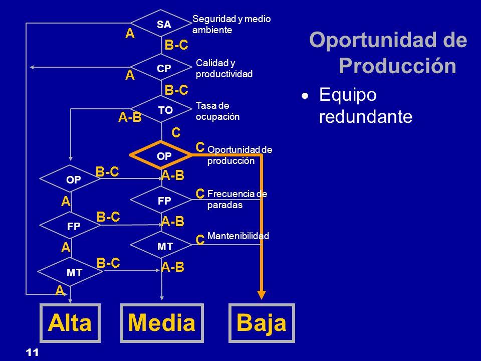 11 SA CP TO FP OP MT OP FP MT Seguridad y medio ambiente Calidad y productividad Tasa de ocupación Oportunidad de producción Frecuencia de paradas Man