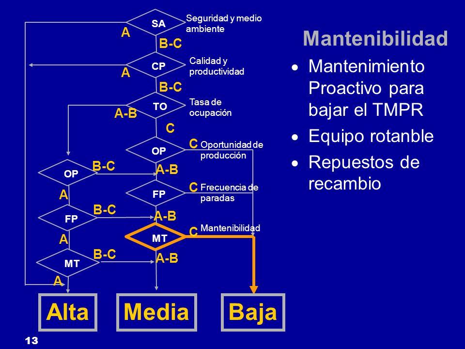 13 SA CP TO FP OP MT OP FP MT Seguridad y medio ambiente Calidad y productividad Tasa de ocupación Oportunidad de producción Frecuencia de paradas Man