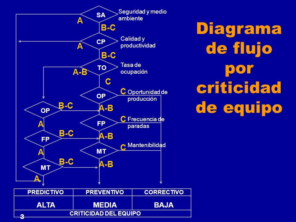 3 Diagrama de flujo por criticidad de equipo PREDICTIVOPREVENTIVOCORRECTIVO ALTAMEDIABAJA CRITICIDAD DEL EQUIPO SA CP TO FP OP MT OP FP MT Seguridad y