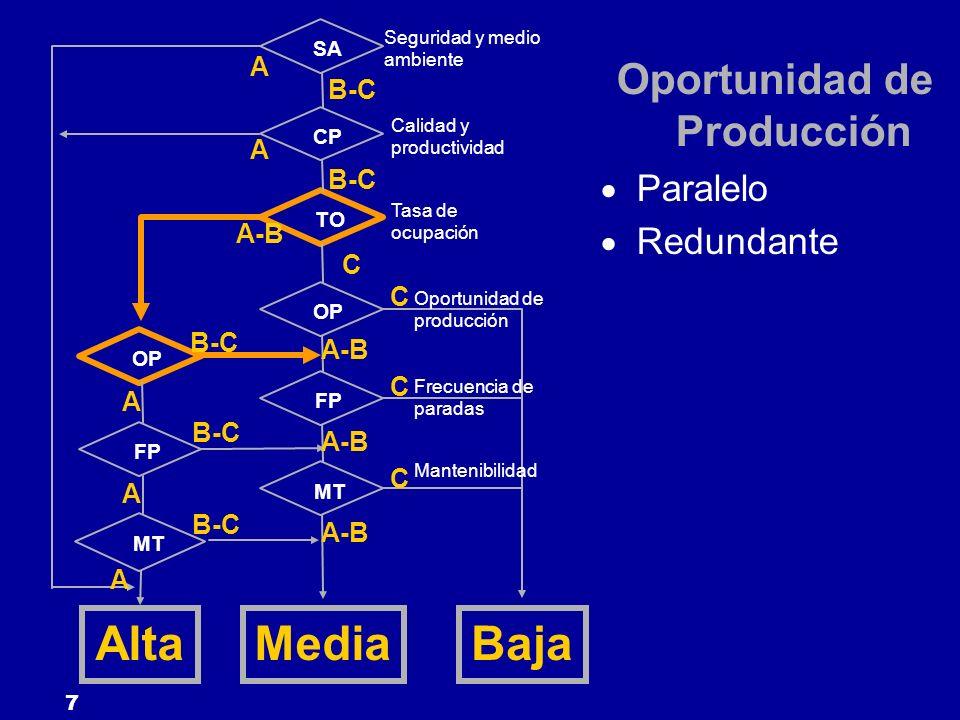 7 SA CP TO FP OP MT OP FP MT Seguridad y medio ambiente Calidad y productividad Tasa de ocupación Oportunidad de producción Frecuencia de paradas Mant