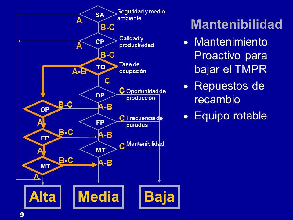 9 SA CP TO FP OP MT OP FP MT Seguridad y medio ambiente Calidad y productividad Tasa de ocupación Oportunidad de producción Frecuencia de paradas Mant