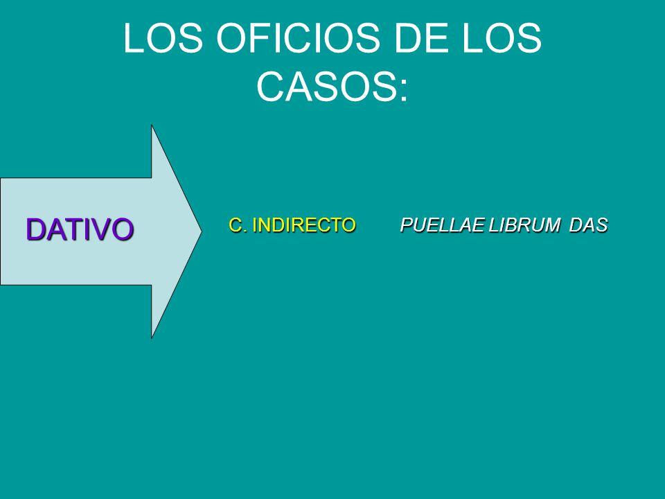 LOS OFICIOS DE LOS CASOS: C. INDIRECTO PUELLAE LIBRUM DAS DATIVO