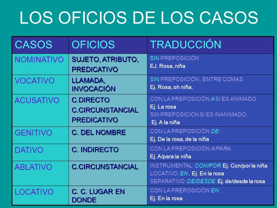 LOS OFICIOS DE LOS CASOS CASOSOFICIOSTRADUCCIÓN NOMINATIVO SUJETO, ATRIBUTO, PREDICATIVO SIN PREPOSICIÓN EJ. Rosa, niña VOCATIVO LLAMADA, INVOCACIÓN S