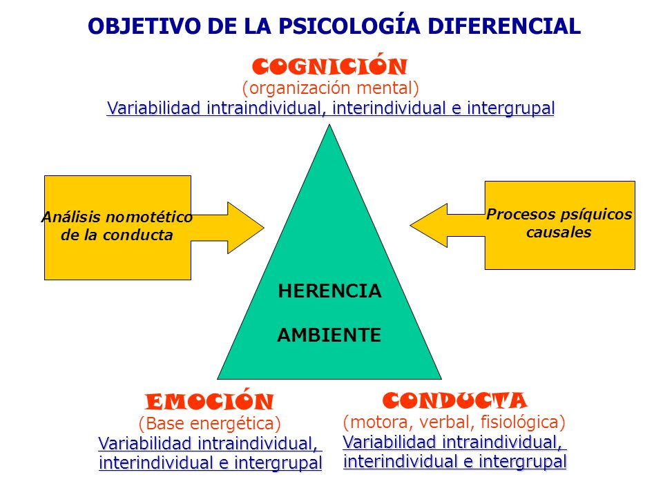 herencia psicologia:
