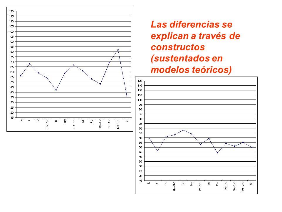 Las diferencias se explican a través de constructos (sustentados en modelos teóricos)