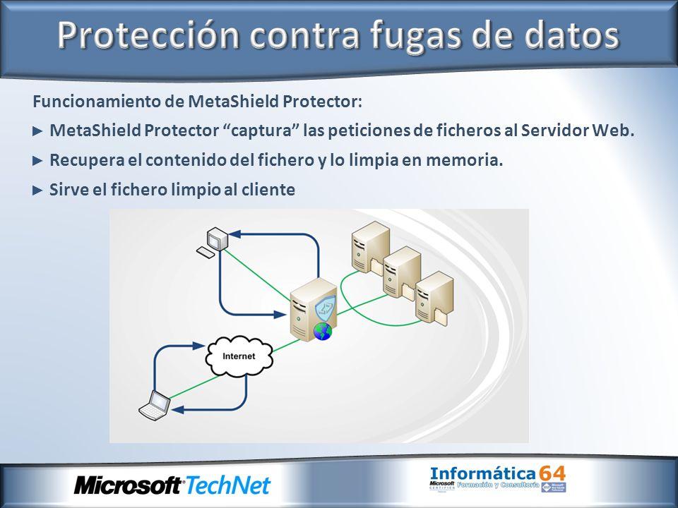 Funcionamiento de MetaShield Protector: MetaShield Protector captura las peticiones de ficheros al Servidor Web. Recupera el contenido del fichero y l