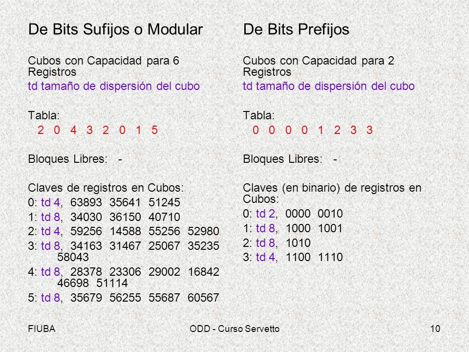 FIUBAODD - Curso Servetto10 De Bits Sufijos o Modular Cubos con Capacidad para 6 Registros td tamaño de dispersión del cubo Tabla: 2 0 4 3 2 0 1 5 Blo