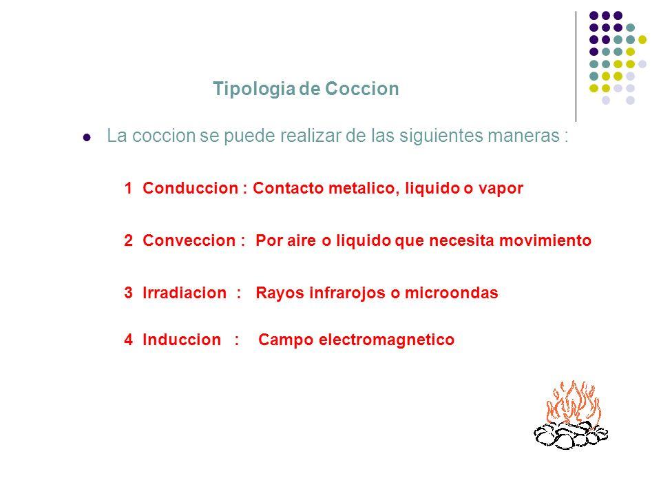 Tipologia de Coccion La coccion se puede realizar de las siguientes maneras : 4 Induccion : Campo electromagnetico 3 Irradiacion : Rayos infrarojos o