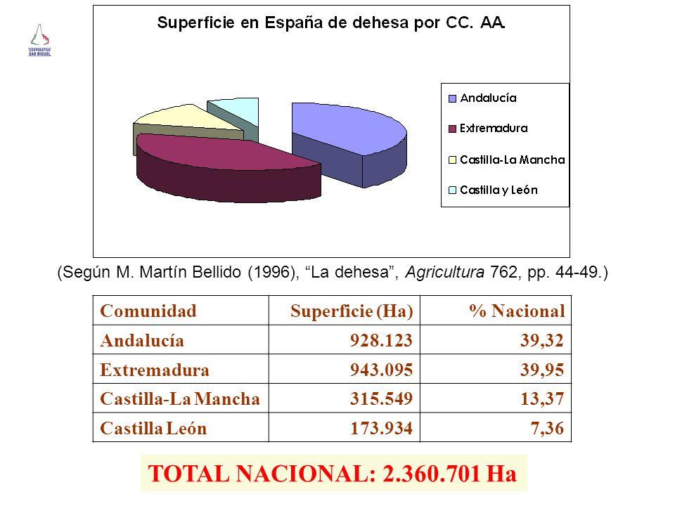 ComunidadSuperficie (Ha)% Nacional Andalucía928.12339,32 Extremadura943.09539,95 Castilla-La Mancha315.54913,37 Castilla León173.9347,36 (Según M. Mar