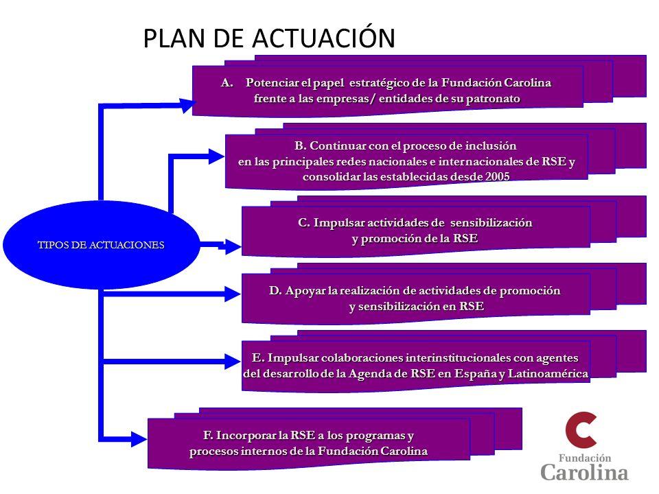 PLAN DE ACTUACIÓN TIPOS DE ACTUACIONES A.Potenciar el papel estratégico de la Fundación Carolina frente a las empresas/ entidades de su patronato B. C