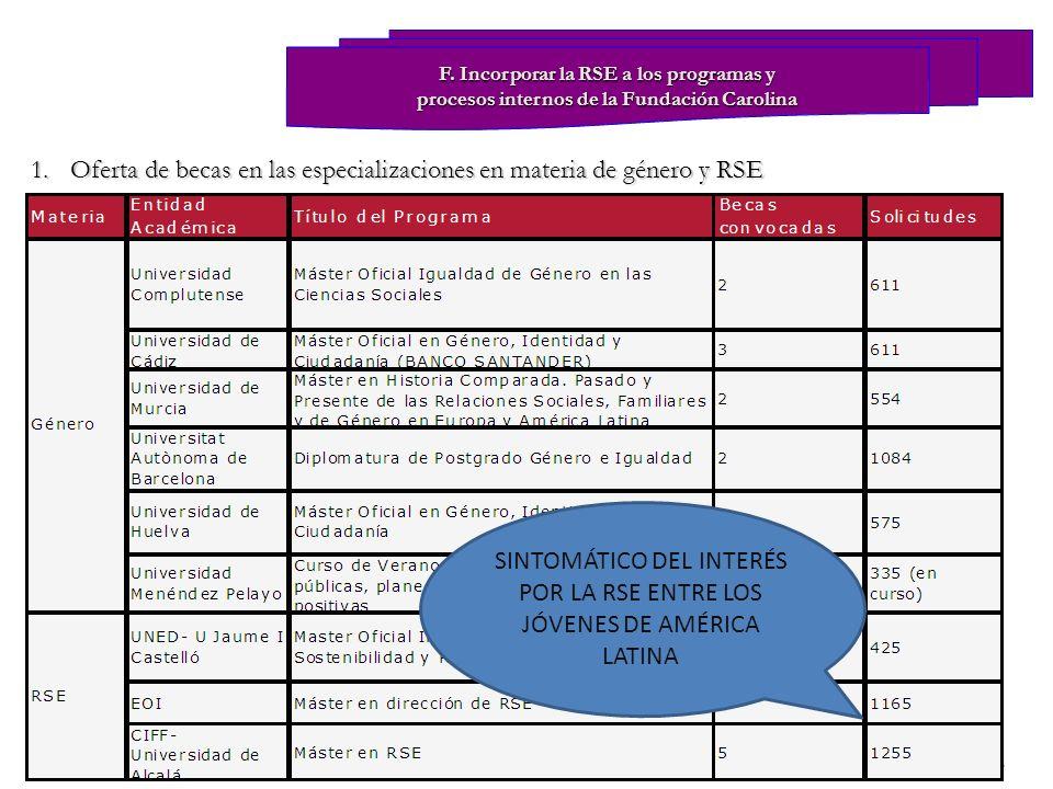 1.Oferta de becas en las especializaciones en materia de género y RSE F. Incorporar la RSE a los programas y procesos internos de la Fundación Carolin
