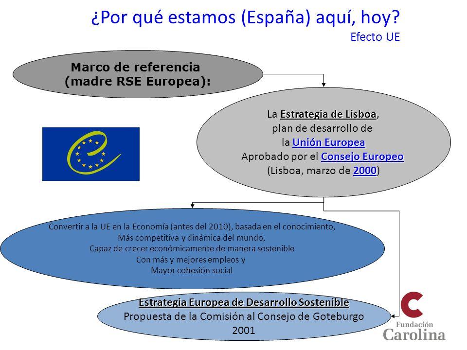 ¿Por qué estamos (España) aquí, hoy? Efecto UE Estrategia de Lisboa La Estrategia de Lisboa, plan de desarrollo de Unión Europea Unión Europea la Unió