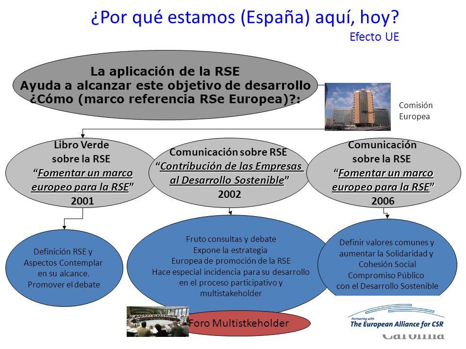 ¿Por qué estamos (España) aquí, hoy? Efecto UE Libro Verde sobre la RSE Fomentar un marcoFomentar un marco europeo para la RSE 2001 La aplicación de l