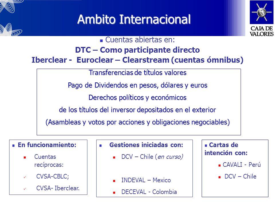 Links Internacionales Euroclear Euroclear Clearstrea m DTC DTC CBLC CBLC Cavali Cavali DCV Indeval Indeval Iberclear Iberclear