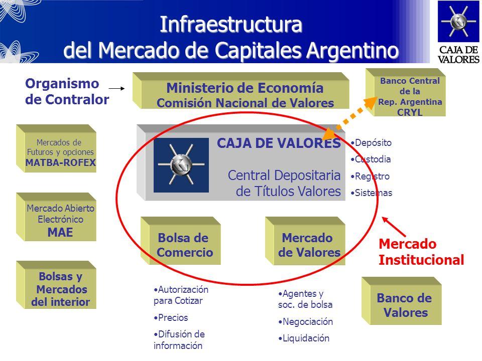 VIII Asamblea General San Salvador El Salvador, C.A. Infraestructura del Mercado de Capitales Argentino. Caja de Valores y la Central de Registro del