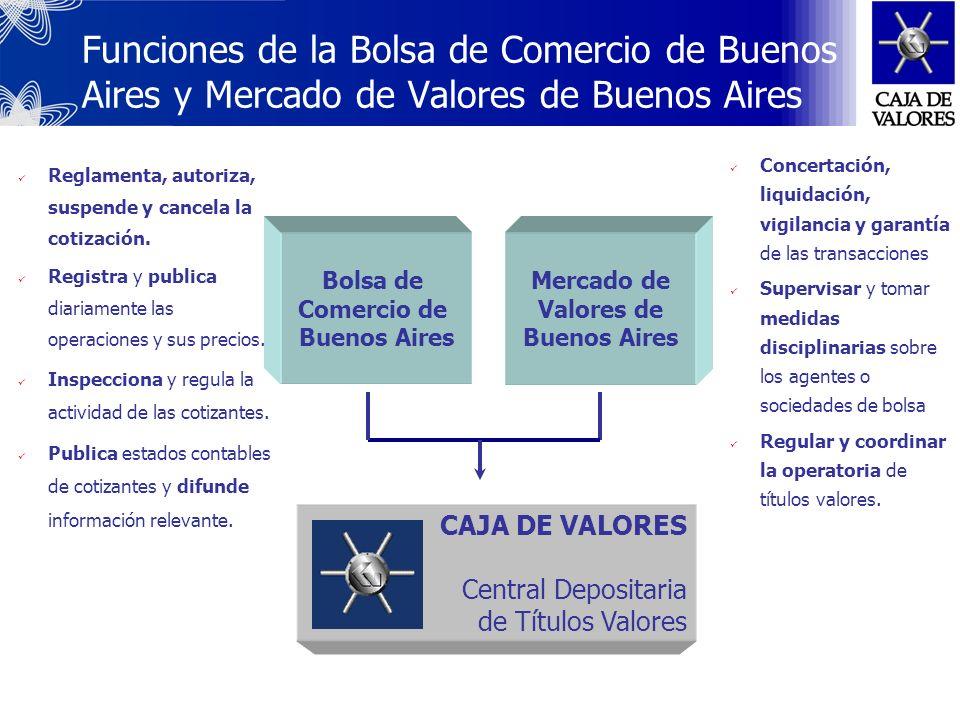 Funciones del Mercado de Capitales Fuente de financiamiento de las empresas y el gobierno Orientador del ahorro en actividades productivas Generador d