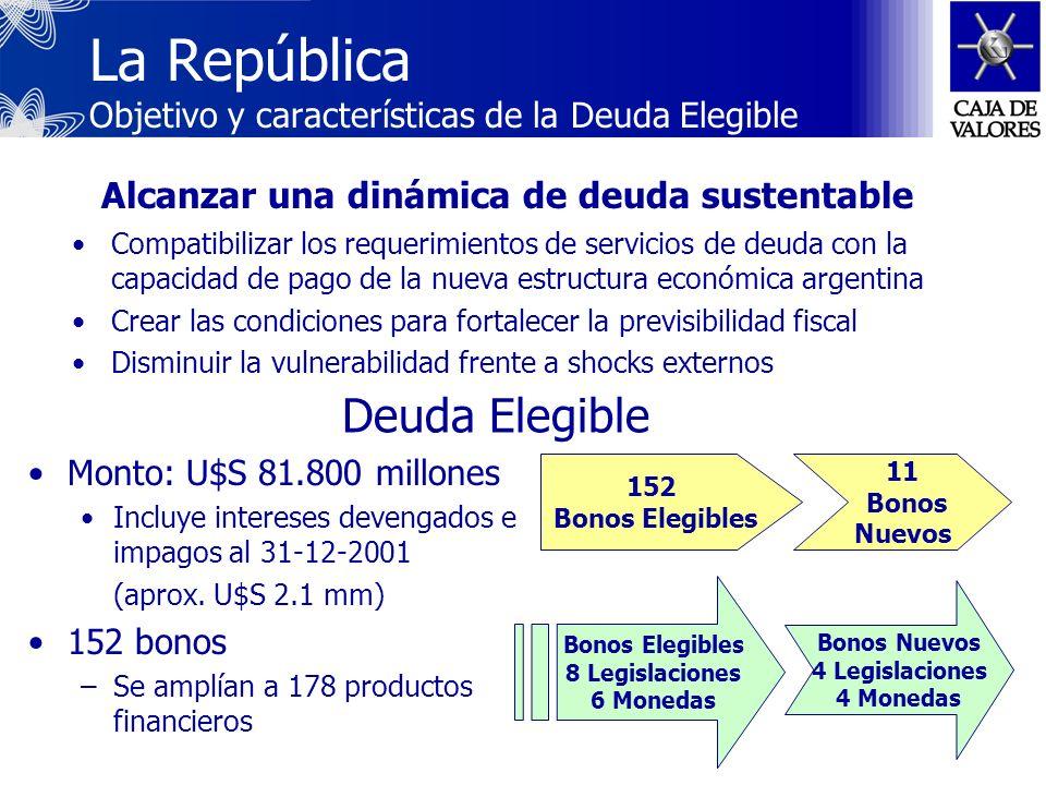 Aspectos relevantes del proceso de reestructuración de deuda soberana más grande de la historia Canje de Deuda Pública Argentina