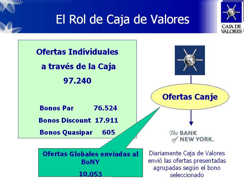 Deuda Canjeada 62.24835.238 Bonos Par 15.000 Bonos Descuento 11.909 Bonos CuasiPar 8.329