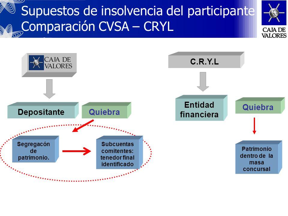 C.R.Y. L. Transferencias con la Caja de Valores S.A. Transferencias Libre conformada Las presentaciones de estas transferencias para el crédito de cue