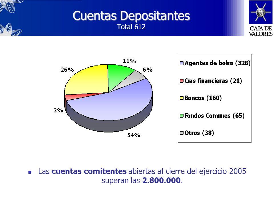 Segregación del patrimonio Envío de resúmenes trimestrales por correo Informe conteniendo los saldos de las cuentas comitentes y los movimientos reali