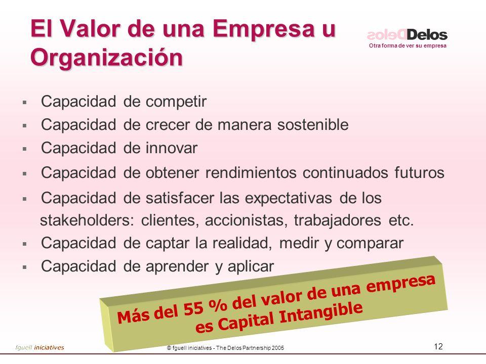 Otra forma de ver su empresa © fguell iniciatives - The Delos Partnership 2005 12 El Valor de una Empresa u Organización Capacidad de competir Capacid