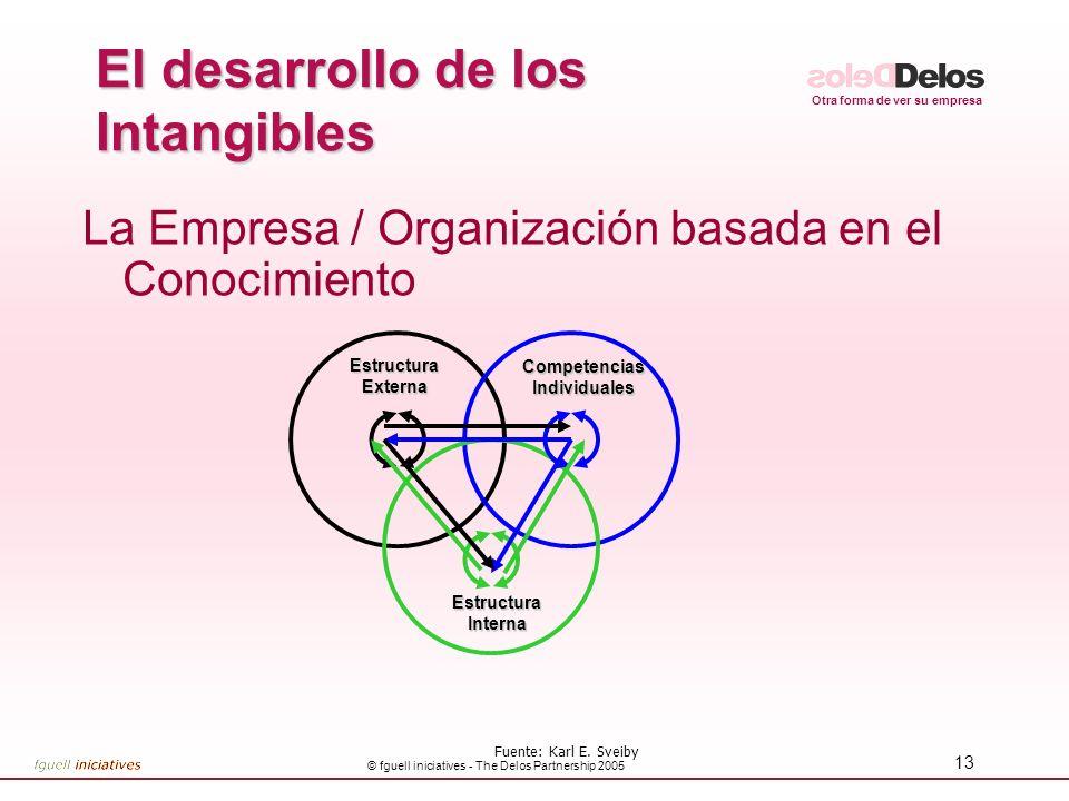 Otra forma de ver su empresa © fguell iniciatives - The Delos Partnership 2005 13 El desarrollo de los Intangibles La Empresa / Organización basada en