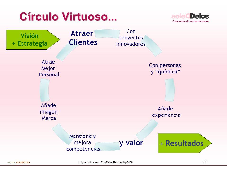 Otra forma de ver su empresa © fguell iniciatives - The Delos Partnership 2005 14 C í rculo Virtuoso... Atrae Mejor Personal Añade imagen Marca Mantie