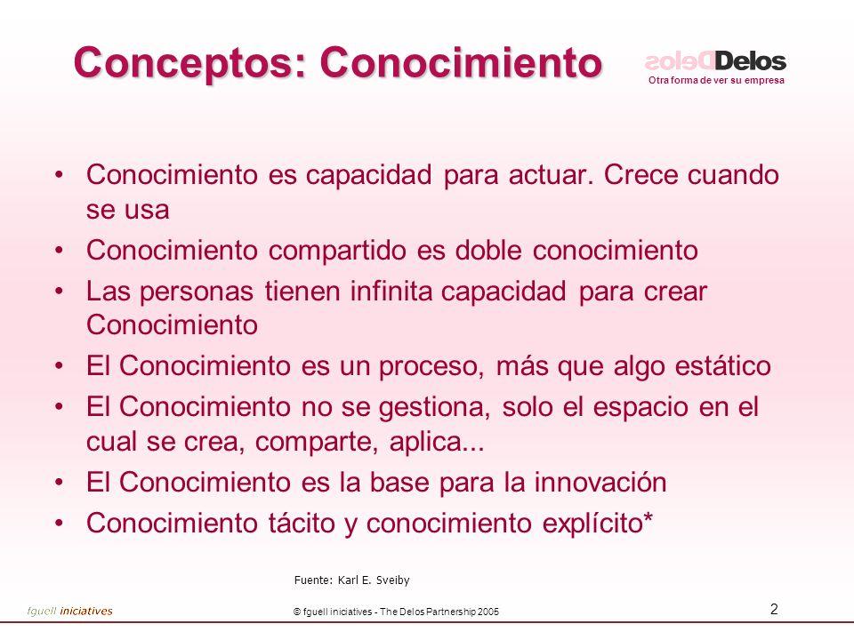 Otra forma de ver su empresa © fguell iniciatives - The Delos Partnership 2005 2 Conceptos: Conocimiento Conocimiento es capacidad para actuar. Crece