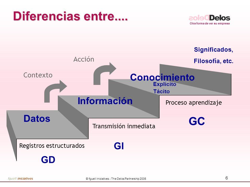 Otra forma de ver su empresa © fguell iniciatives - The Delos Partnership 2005 6 GD GI GC Datos Conocimiento Información Significados, Filosofía, etc.