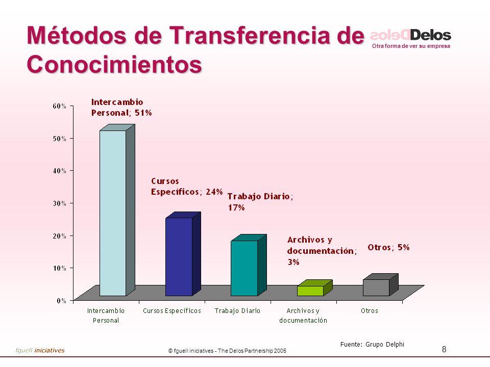 Otra forma de ver su empresa © fguell iniciatives - The Delos Partnership 2005 9 Barreras...