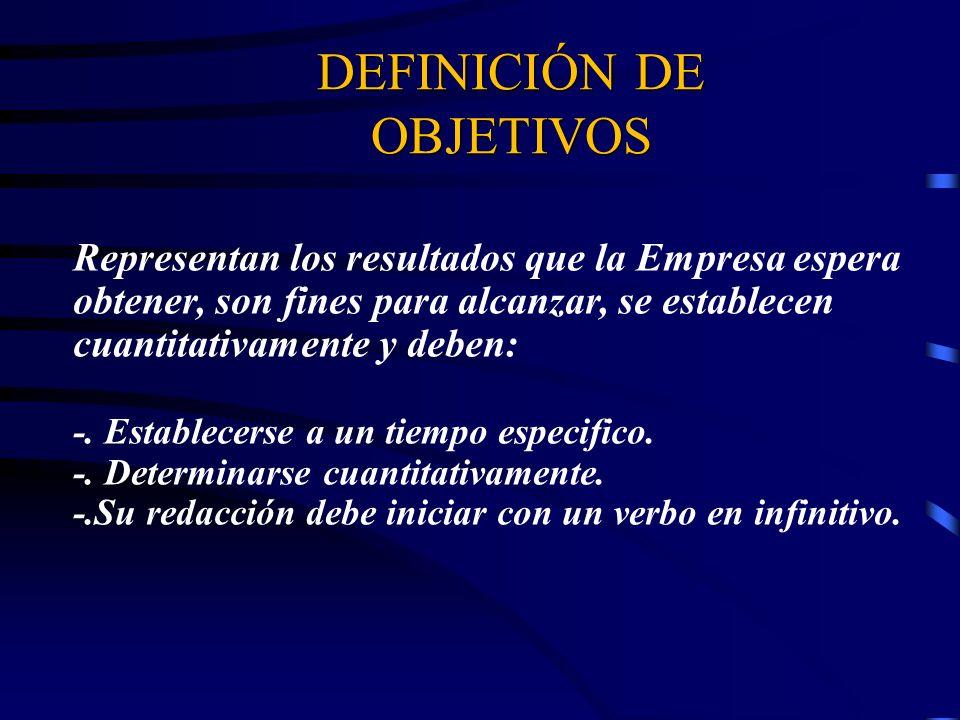DEFINICIÓN DE OBJETIVOS Representan los resultados que la Empresa espera obtener, son fines para alcanzar, se establecen cuantitativamente y deben: -.