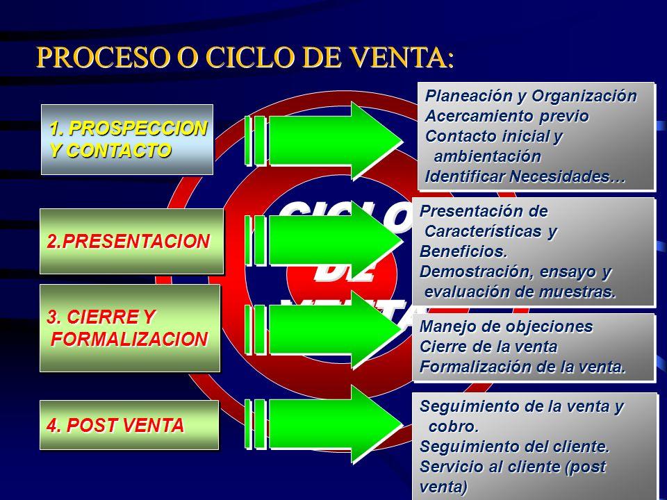 3. CIERRE Y FORMALIZACION FORMALIZACION 2.PRESENTACION2.PRESENTACION 1. PROSPECCION Y CONTACTO 1. PROSPECCION Y CONTACTO 4. POST VENTA CICLO DE VENTA