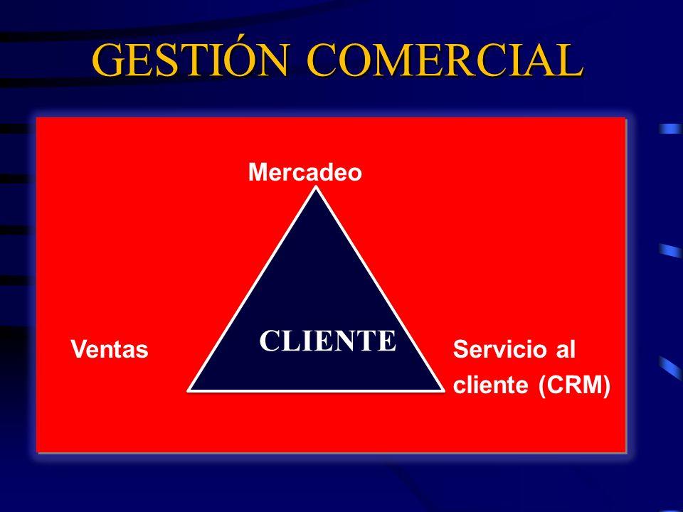 Mercadeo VentasServicio al cliente (CRM) Mercadeo VentasServicio al cliente (CRM) CLIENTE GESTIÓN COMERCIAL