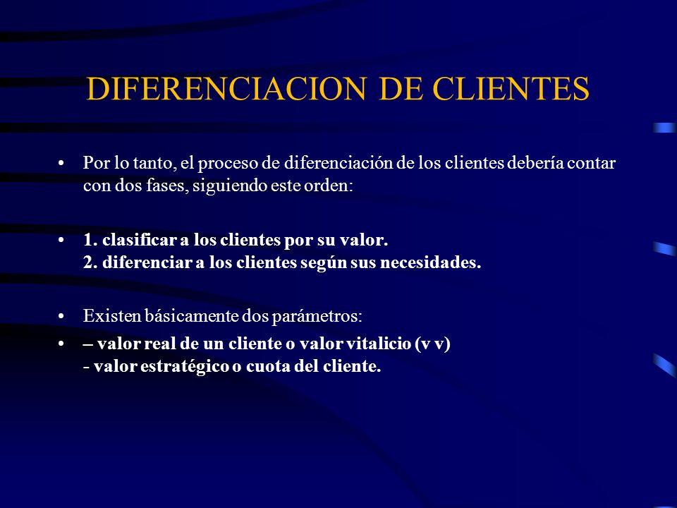 DIFERENCIACION DE CLIENTES Por lo tanto, el proceso de diferenciación de los clientes debería contar con dos fases, siguiendo este orden: 1. clasifica