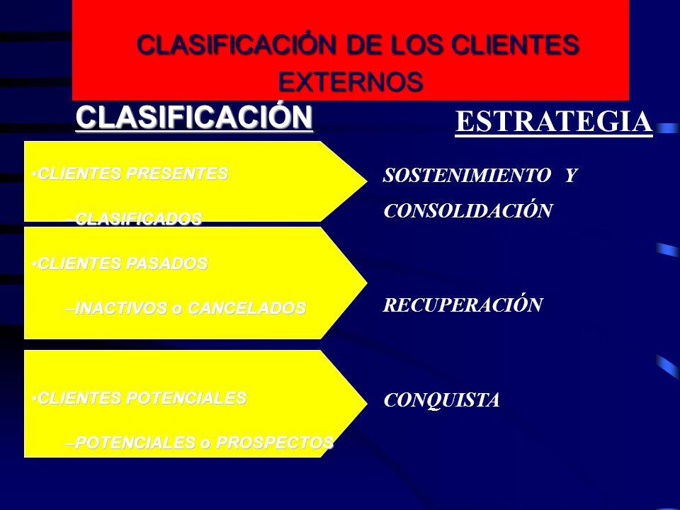 CLASIFICACIÓN DE LOS CLIENTES EXTERNOS CLASIFICACIÓN DE LOS CLIENTES EXTERNOSCLASIFICACIÓN CLIENTES PRESENTESCLIENTES PRESENTES –CLASIFICADOS CLIENTES
