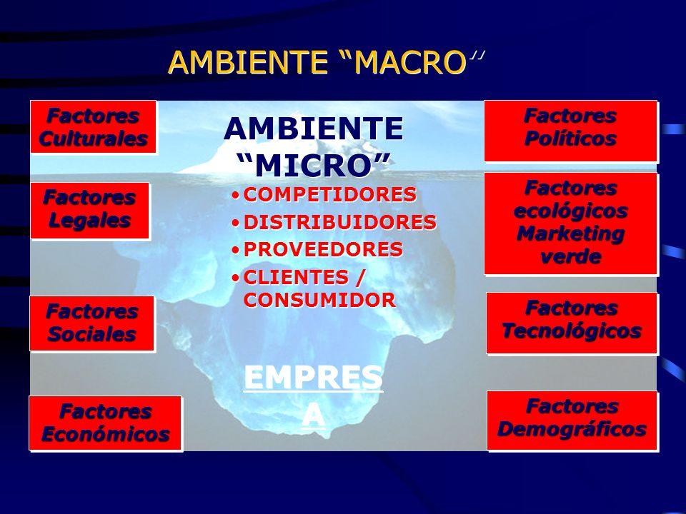 AMBIENTE MACRO AMBIENTE MICRO EMPRES A COMPETIDORES DISTRIBUIDORES PROVEEDORES CLIENTES / CONSUMIDOR COMPETIDORES DISTRIBUIDORES PROVEEDORES CLIENTES