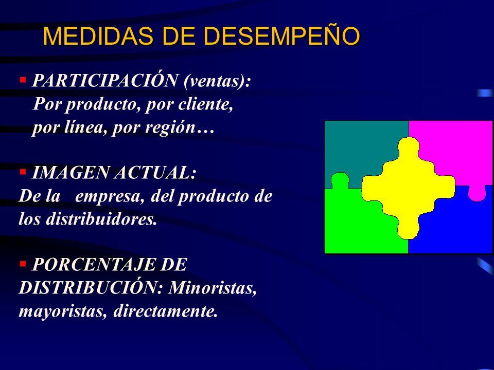 MEDIDAS DE DESEMPEÑO PARTICIPACIÓN (ventas): Por producto, por cliente, por línea, por región… IMAGEN ACTUAL: De la empresa, del producto de los distr