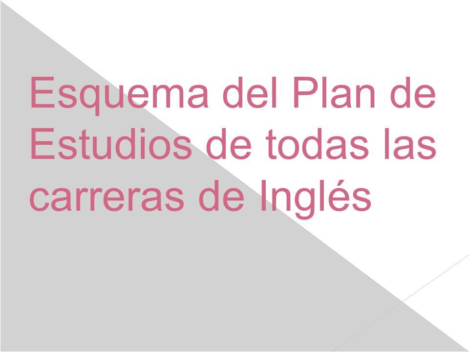 Esquema del Plan de Estudios de todas las carreras de Inglés