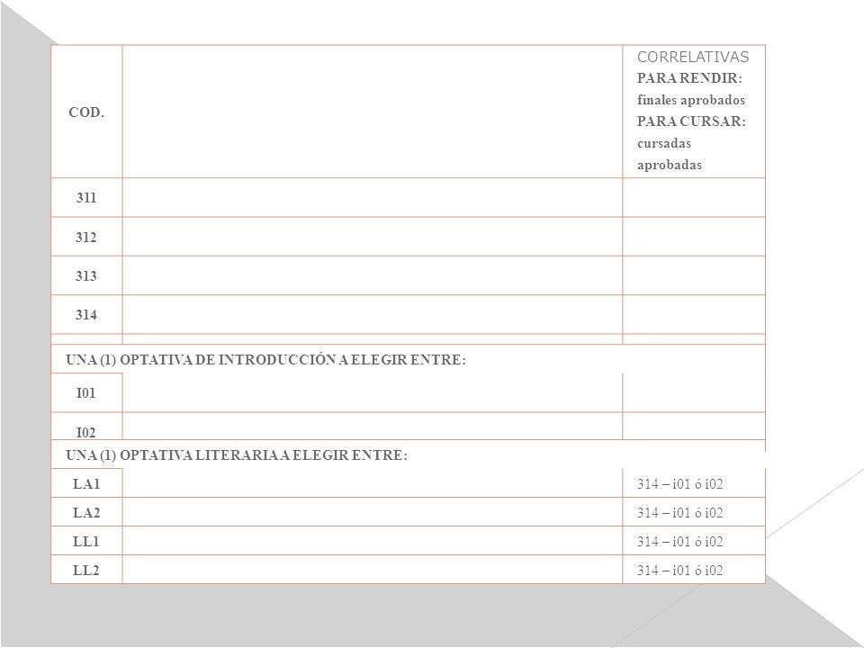COD. ASIGNATURAS CORRELATIVAS PARA RENDIR: finales aprobados PARA CURSAR: cursadas aprobadas 311 312 313 314 316 UNA (1) OPTATIVA DE INTRODUCCIÓN A EL
