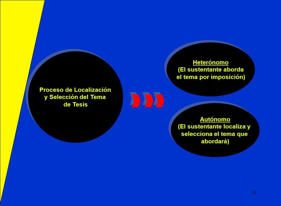 Proceso de Localización y Selección del Tema de Tesis Proceso de Localización y Selección del Tema de Tesis Heterónomo (El sustentante aborda el tema