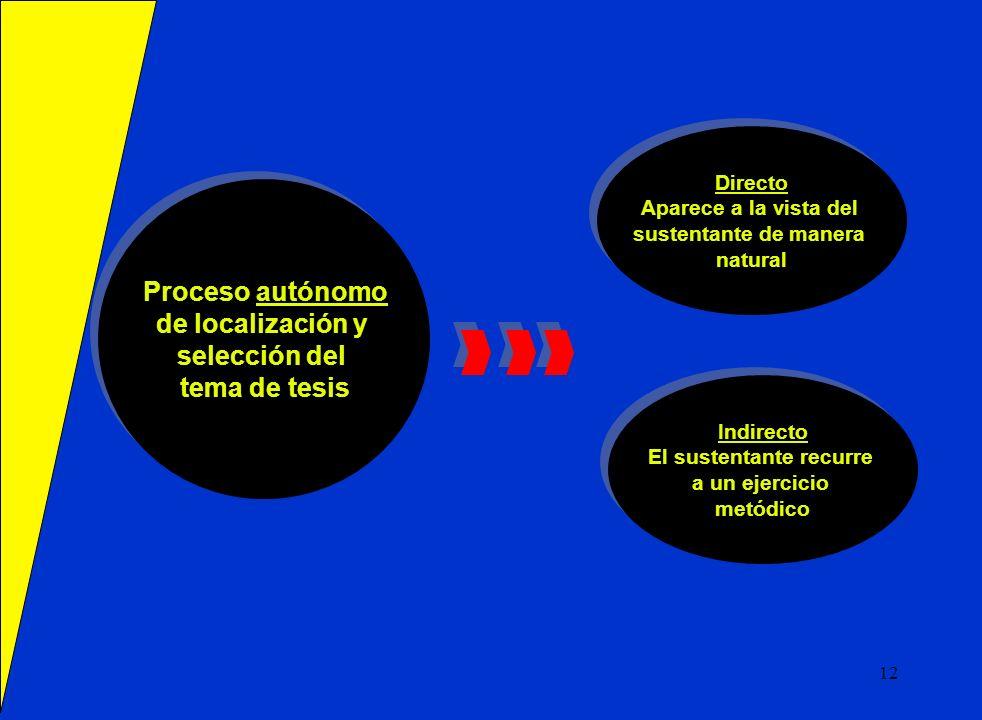 Proceso autónomo de localización y selección del tema de tesis Proceso autónomo de localización y selección del tema de tesis Indirecto El sustentante