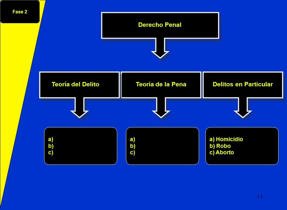 Derecho Penal Teoría de la Pena Teoría del Delito Delitos en Particular a) b) c) a) Homicidio b) Robo c) Aborto a) b) c) Fase 2 14