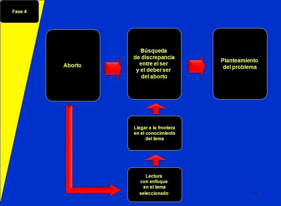 Aborto Fase 4 Búsqueda de discrepancia entre el ser y el deber ser del aborto Planteamiento del problema Lectura con enfoque en el tema seleccionado L