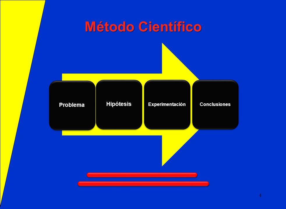 Método Científico ProblemaHipótesis ExperimentaciónConclusiones 4